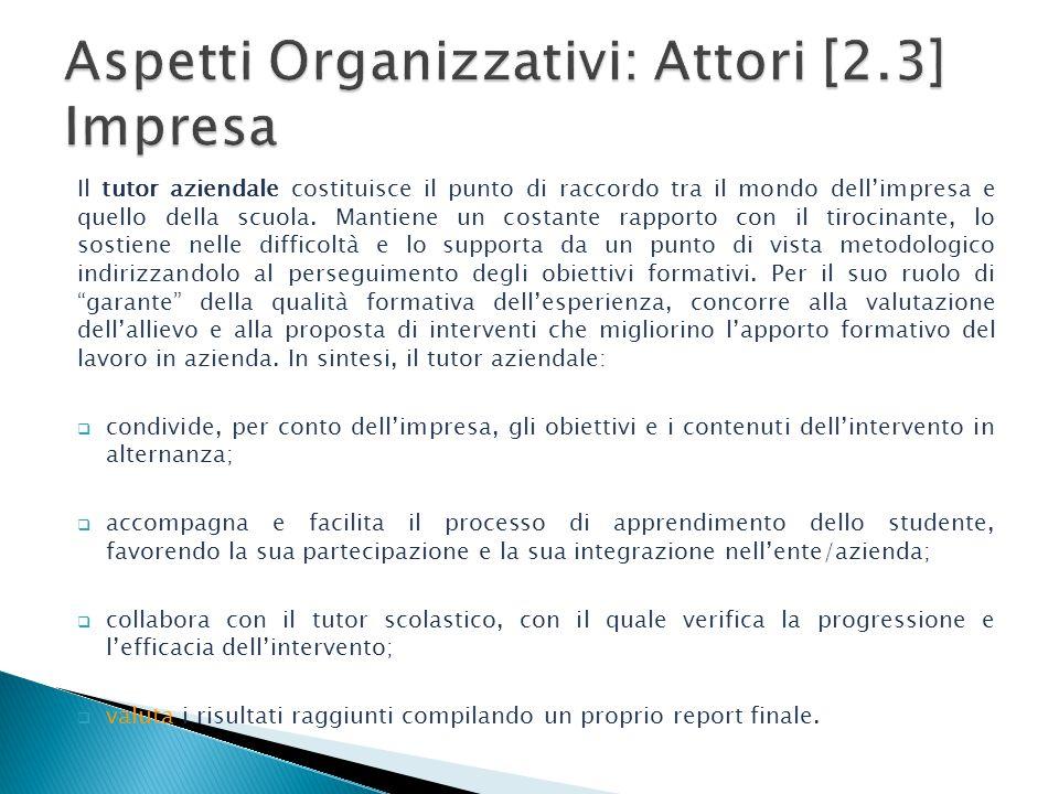 Aspetti Organizzativi: Attori [2.3] Impresa